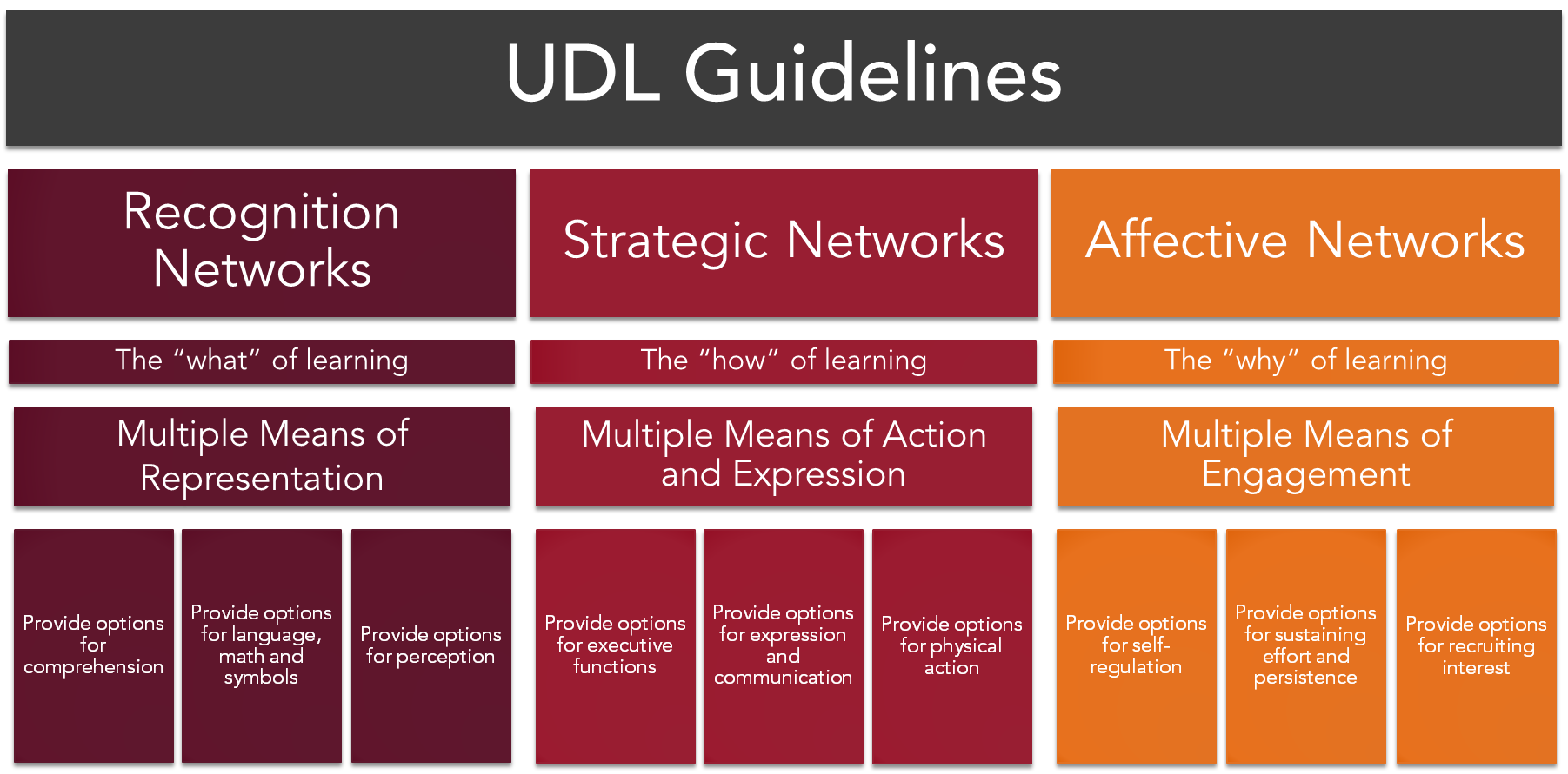 UDL Guidelines - Access the link below the graphic for a description.