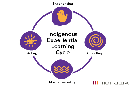 Indigenous-Experiential-Learning-Cycle.png