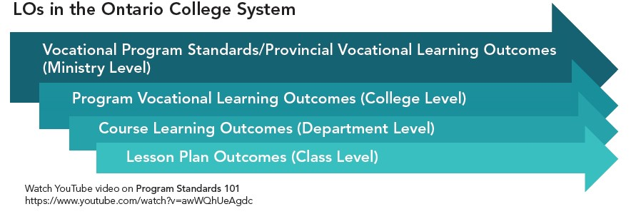 learning outcomes used in College system