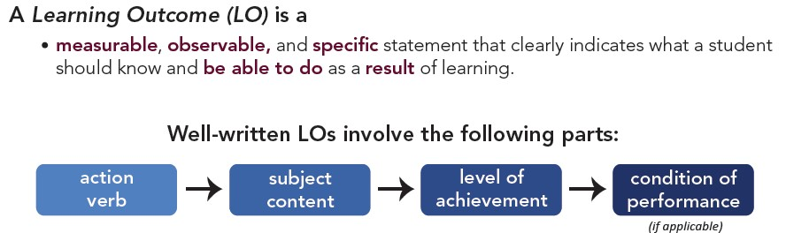 learning outcome definition