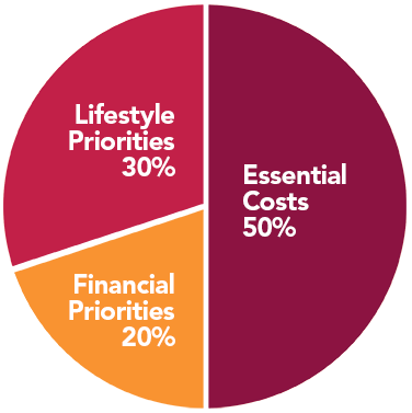 50/20/30 Rule Pie Chart - 30 Percent Lifestyle Priorities, 50 Percent Essential Costs, 20 Perfect Financial Priorities