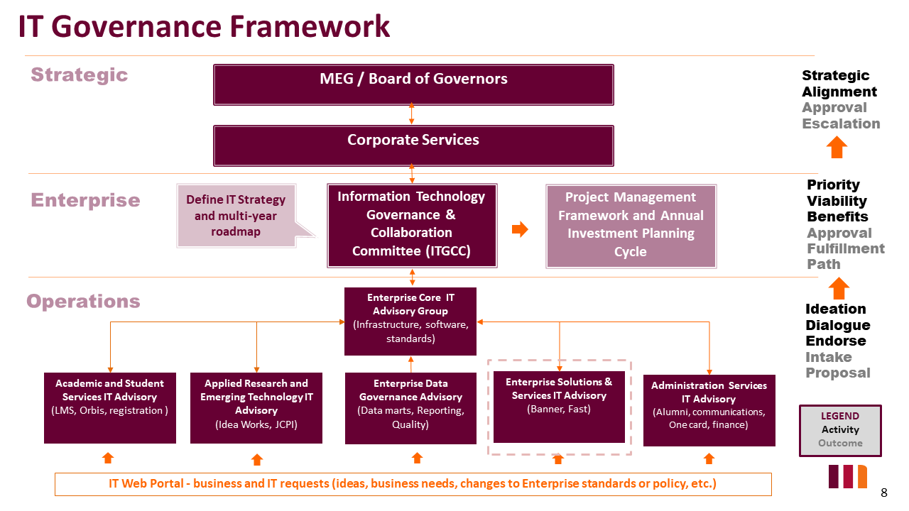 IT Governance Framework Diagram