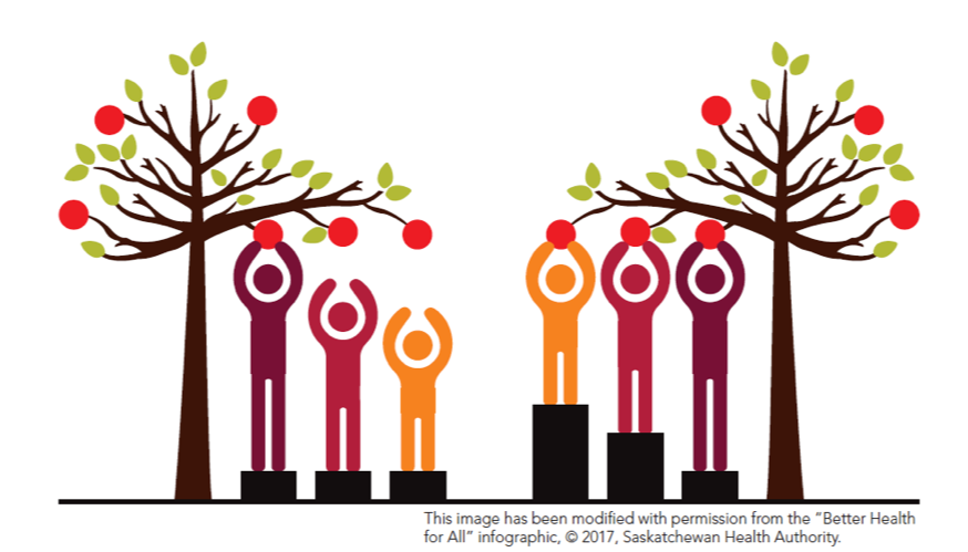 Illustration of a diverse group picking apples from a tree - This image has been modified with permission from the 'Better Health for All' infographic, copyright 2017, Saskatchewan Health Authority