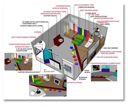 Mohawk College's Multi-Sensory Lab | Mohawk College