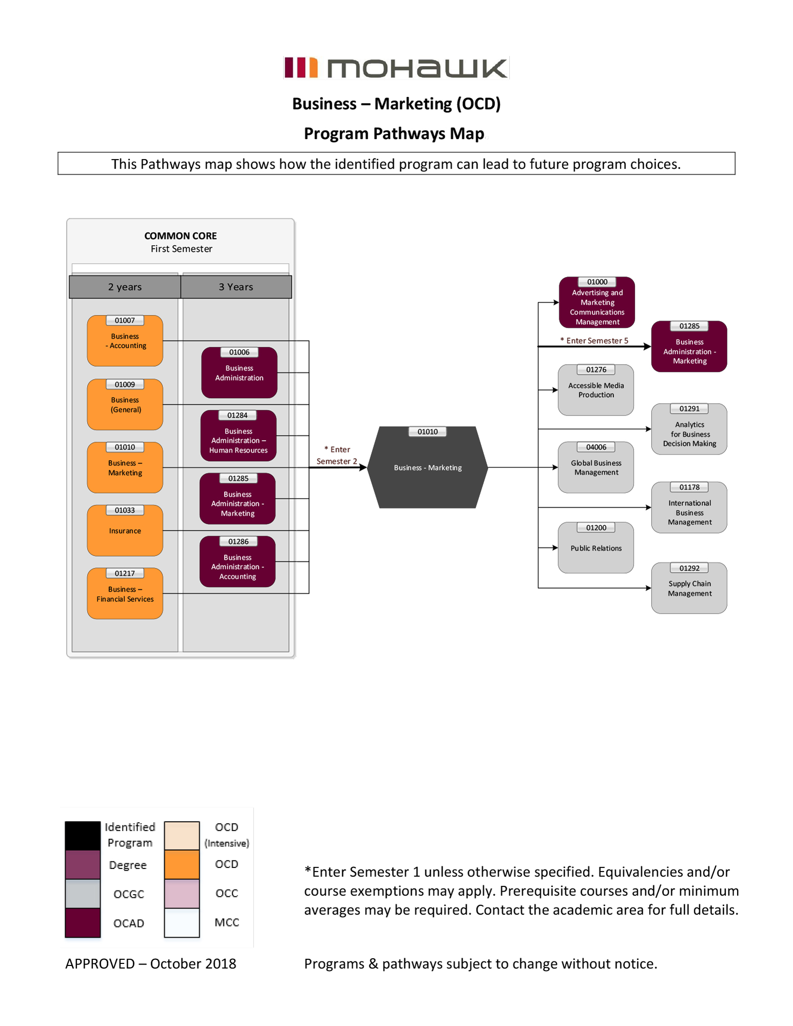 Business Marketing pathways map