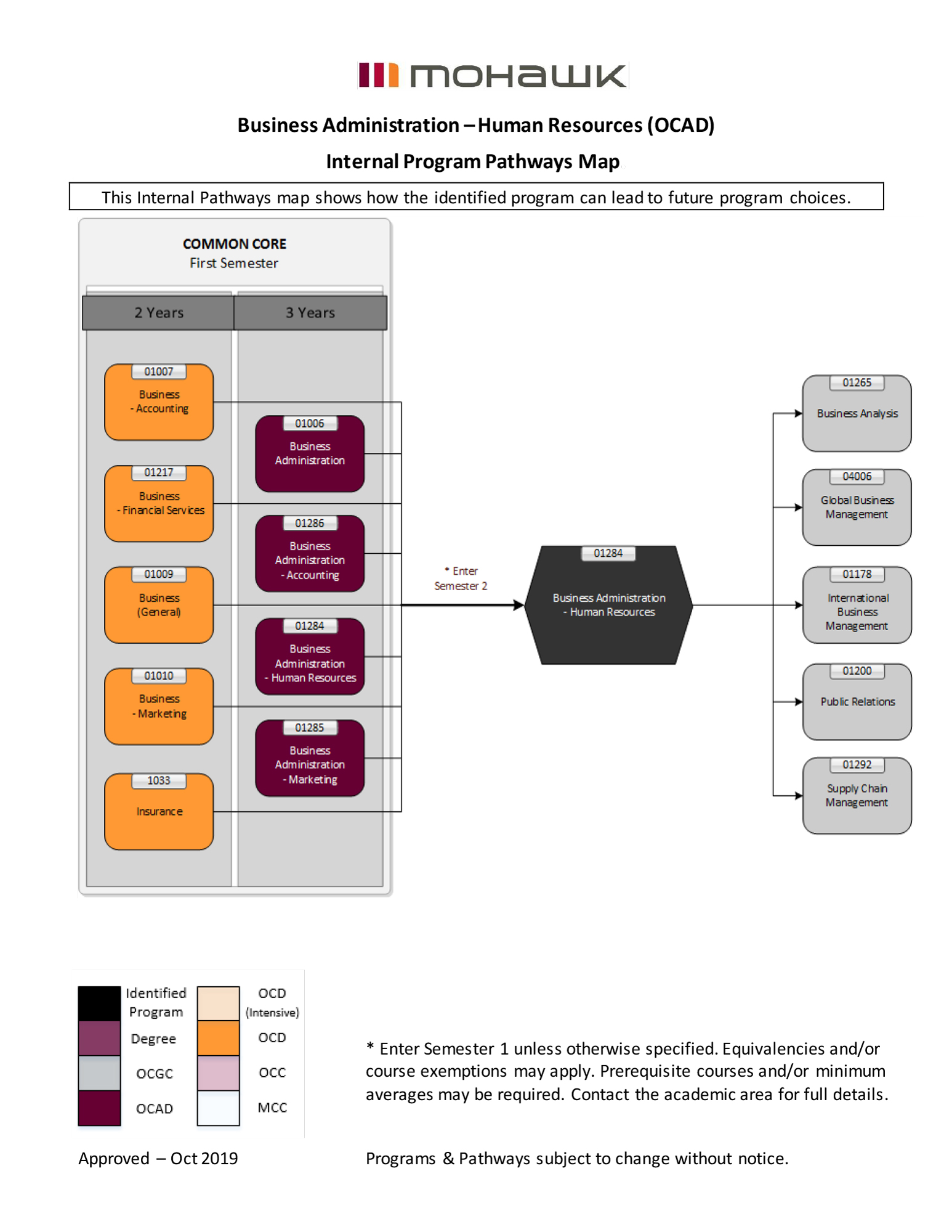 Business Administration Human Resources pathways map