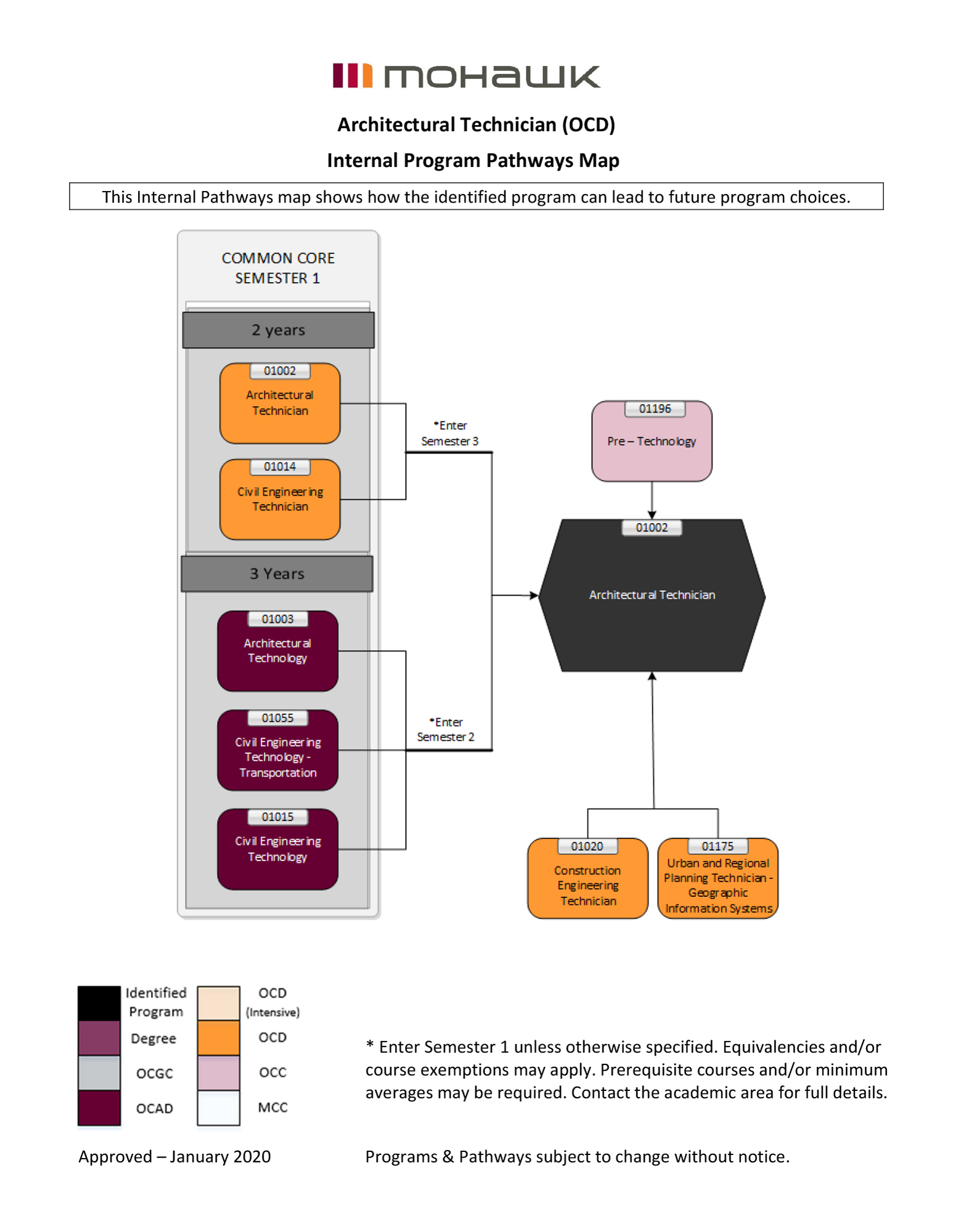 Architectural Technician pathways map
