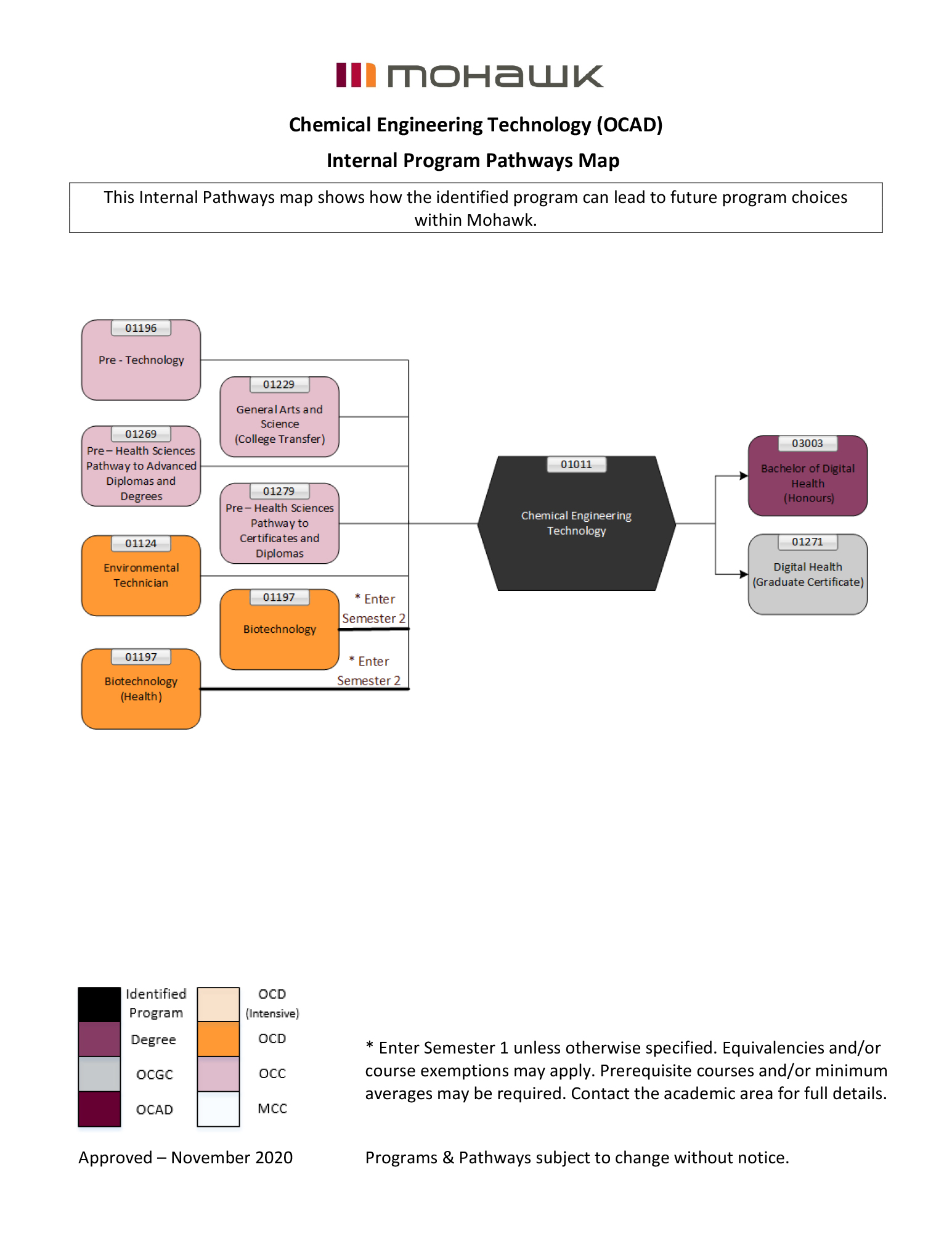 chemical engineering technology pathways map