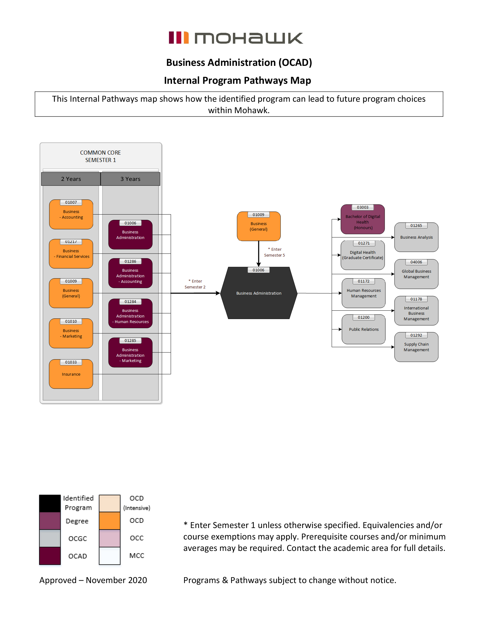 business administration pathways map