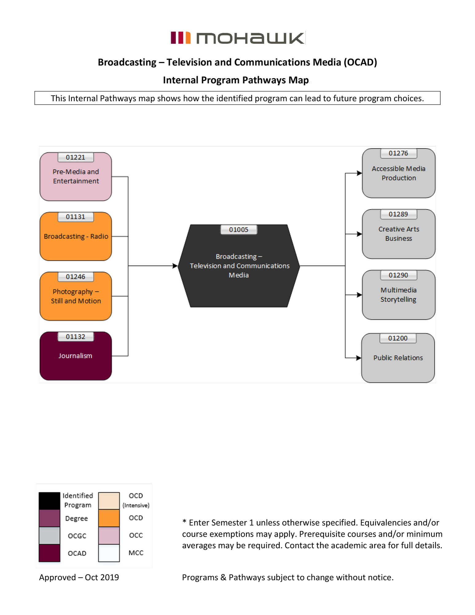 Broadcasting Television and Communications Media pathways map