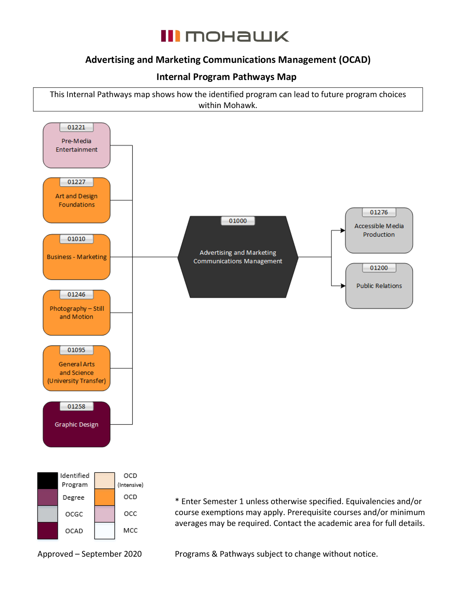 Advertising and Marketing Communications Management pathways map