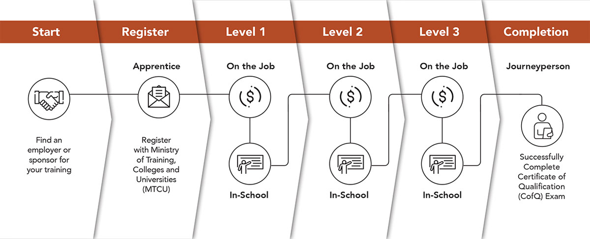 flow chart of apprenticeship application cycle