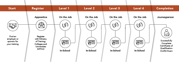 Apprenticeship Community 4 Levels