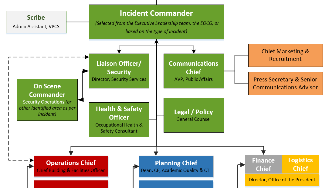 Emergency Operations Control Group