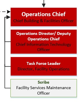 Operations Section: Individual Roles Diagram