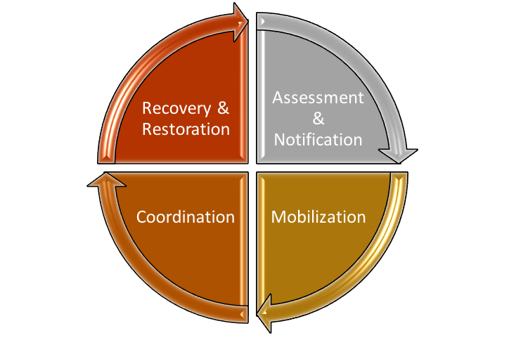 Four stages of emergency response management: Recovery and Restoration, Assessment and Notification, Coordination, Mobilization