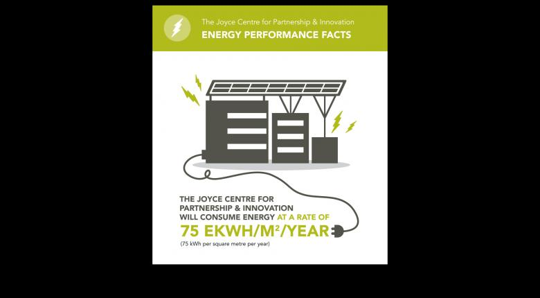 The Joyce Centre for Partnership & Innovation energy facts