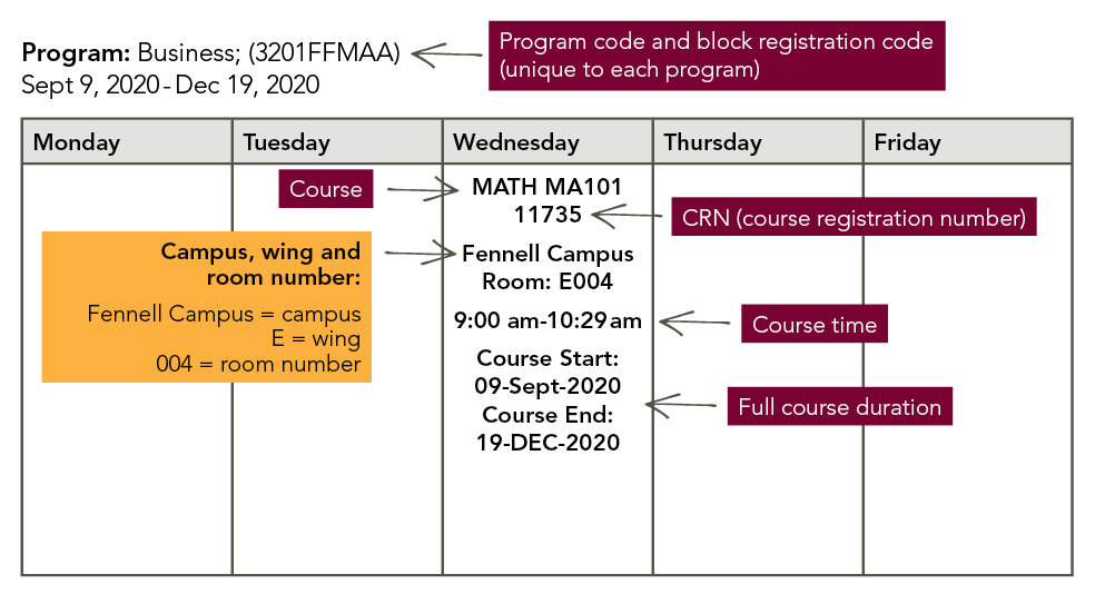 Timetable for an in-class course with instructions explaining each section